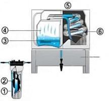 Proceso de purificación de agua
