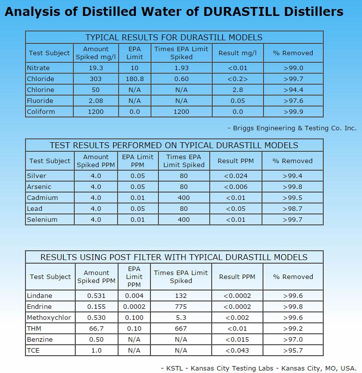 Analisis del agua producida en un destilador de agua Dursatill